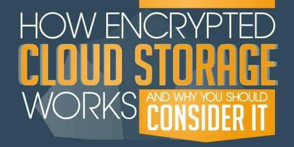 Header image with How Encrypted Cloud Storage Works